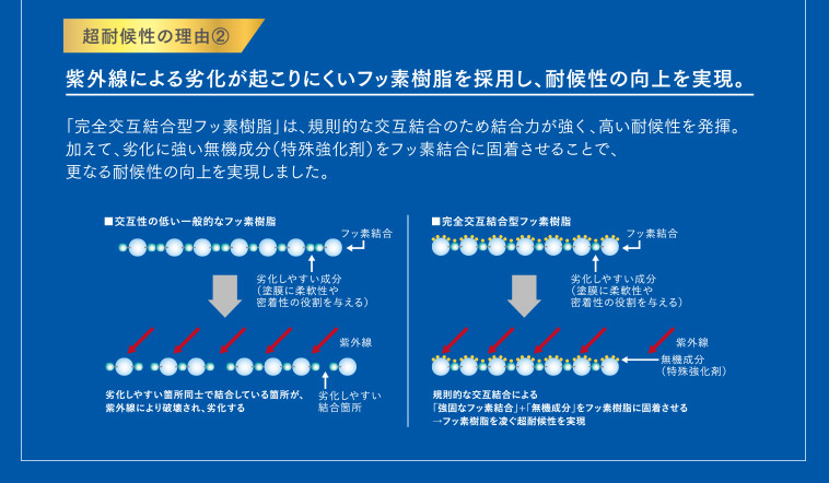 超耐候性の理由②紫外線による劣化が起こりにくいフッ素樹脂を採用し、耐候性の向上を実現